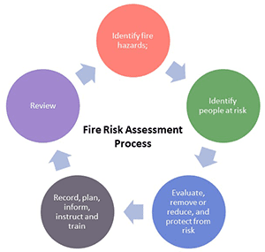 5 rings showing the fire risk assessment process