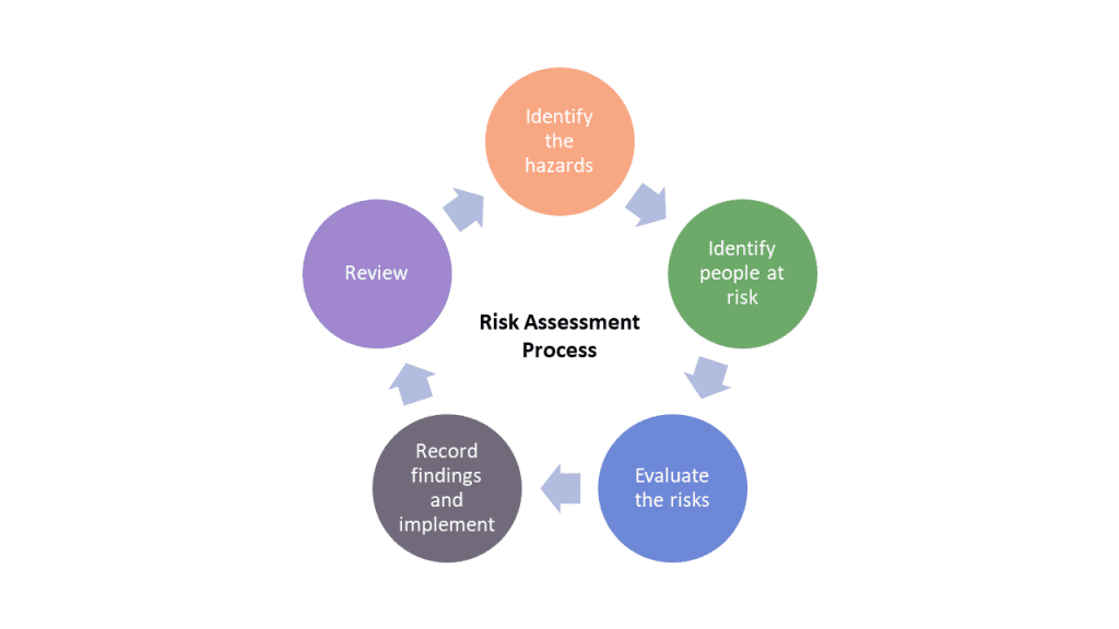 5 rings showing general risk assessment process