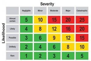 5x5 risk matrix chart